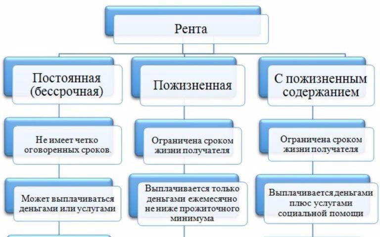 Как составить договор